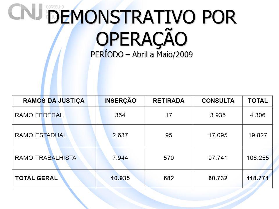 DEMONSTRATIVO POR OPERAÇÃO PERÍODO – Abril a Maio/2009