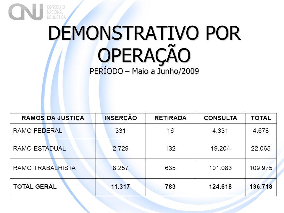 DEMONSTRATIVO POR OPERAÇÃO PERÍODO – Maio a Junho/2009