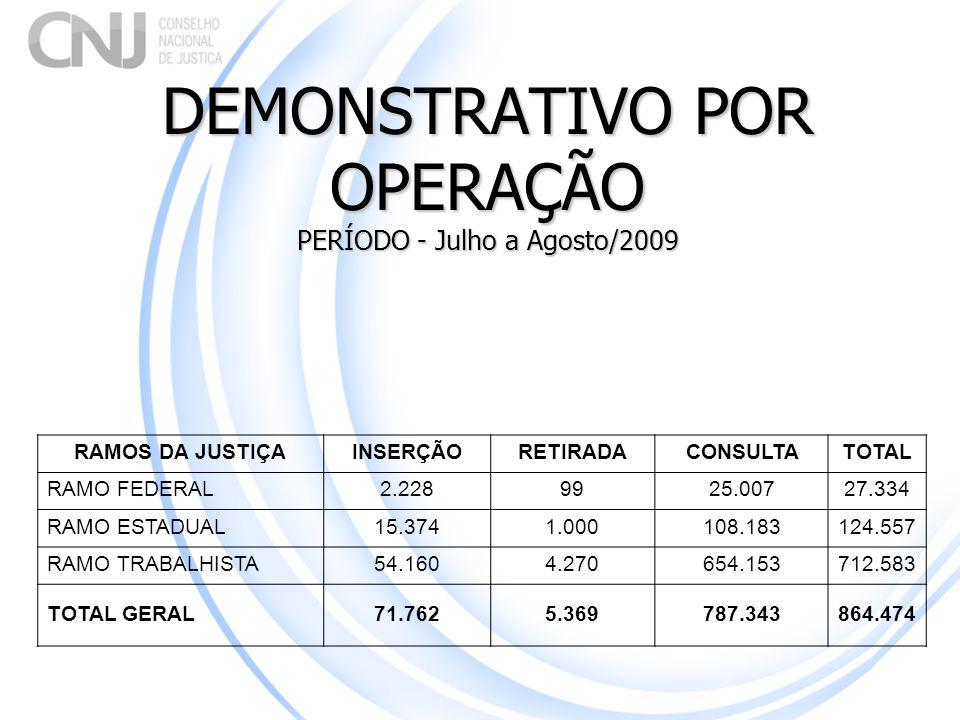 DEMONSTRATIVO POR OPERAÇÃO PERÍODO - Julho a Agosto/2009