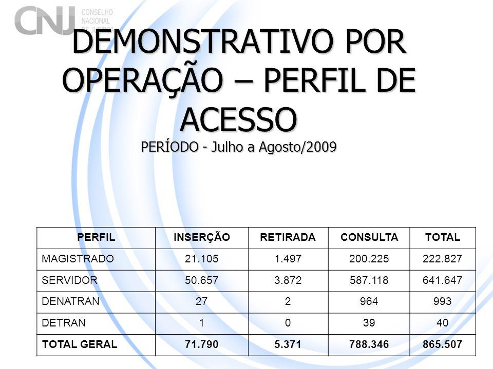DEMONSTRATIVO POR OPERAÇÃO – PERFIL DE ACESSO PERÍODO - Julho a Agosto/2009