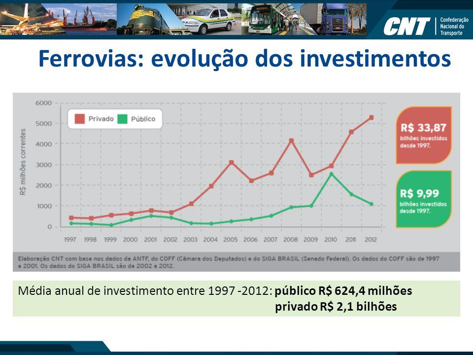 Ferrovias: evolução dos investimentos