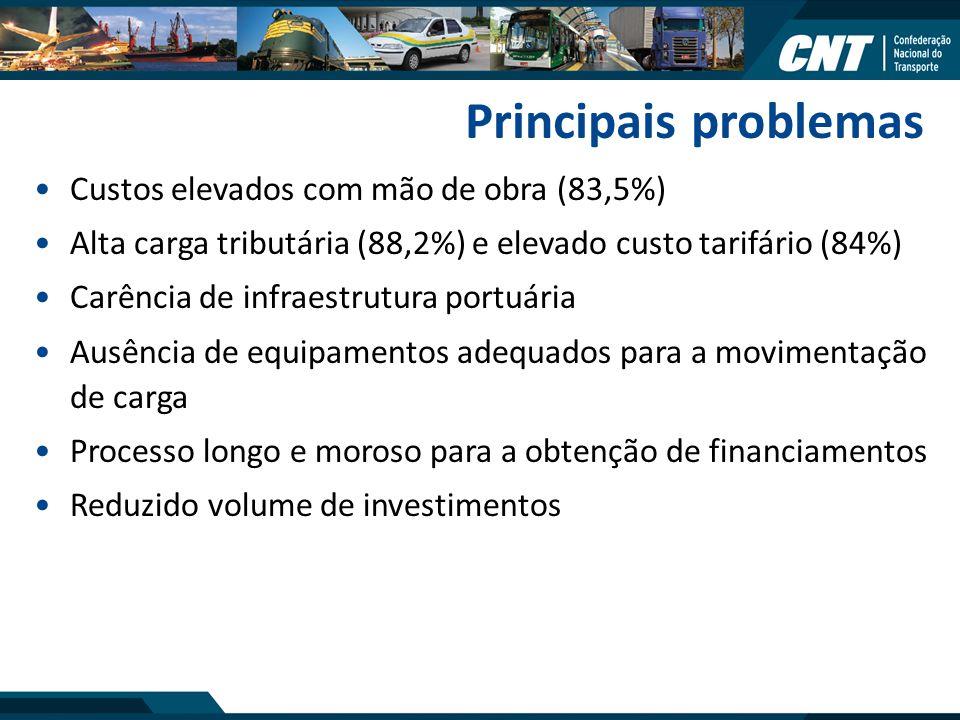 Principais problemas Custos elevados com mão de obra (83,5%)