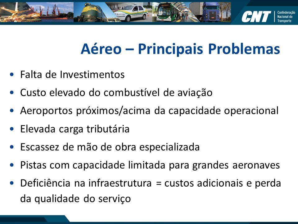 Aéreo – Principais Problemas