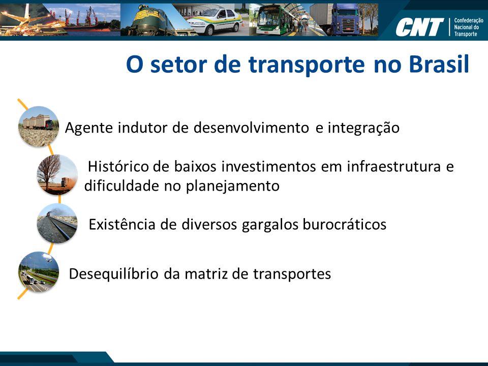 O setor de transporte no Brasil