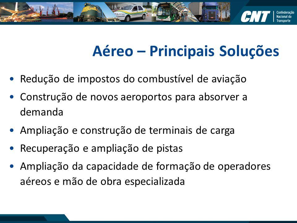 Aéreo – Principais Soluções