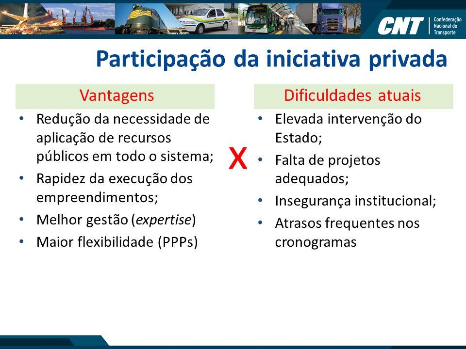 Participação da iniciativa privada