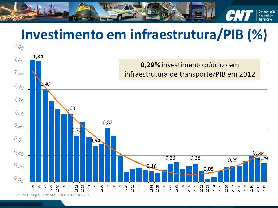 0,29% investimento público em infraestrutura de transporte/PIB em 2012