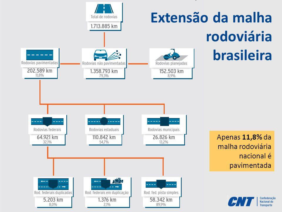 Extensão da malha rodoviária brasileira