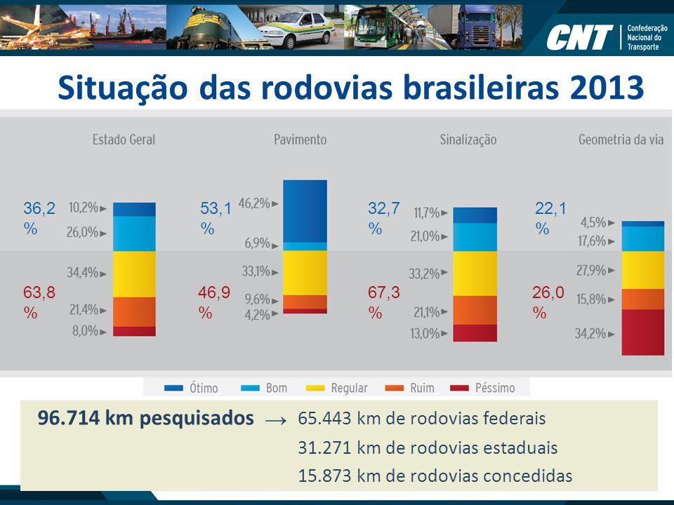 Situação das rodovias brasileiras 2013