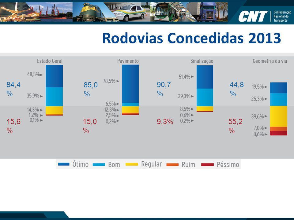 Rodovias Concedidas 2013 84,4% 85,0% 90,7% 44,8% 15,6% 15,0% 9,3%