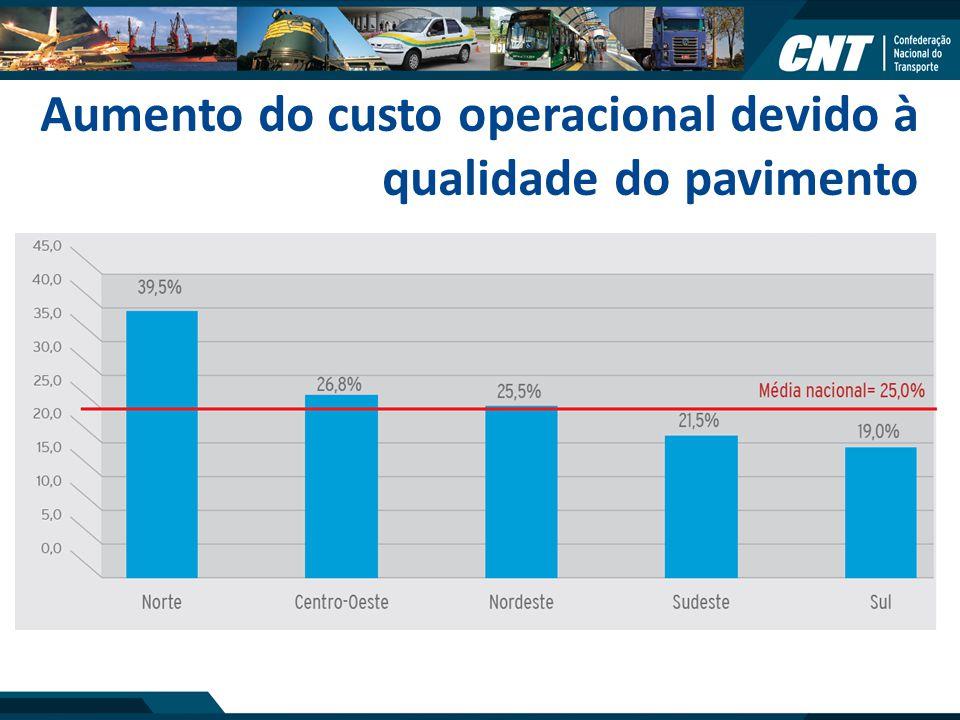 Aumento do custo operacional devido à qualidade do pavimento