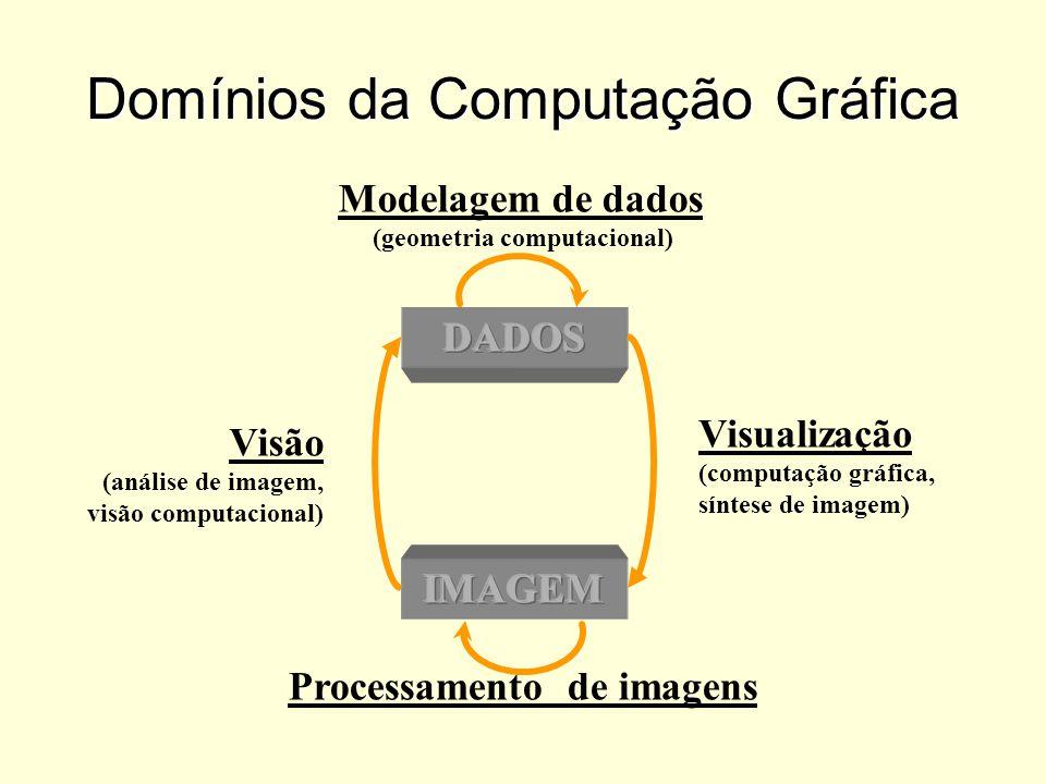 Domínios da Computação Gráfica