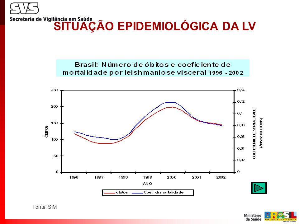SITUAÇÃO EPIDEMIOLÓGICA DA LV