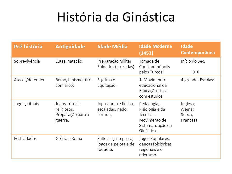 História da Ginástica Pré-história Antiguidade Idade Média