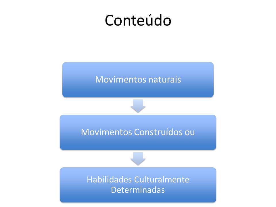 Conteúdo Movimentos naturais Movimentos Construídos ou