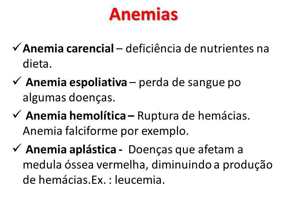 Anemias Anemia carencial – deficiência de nutrientes na dieta.
