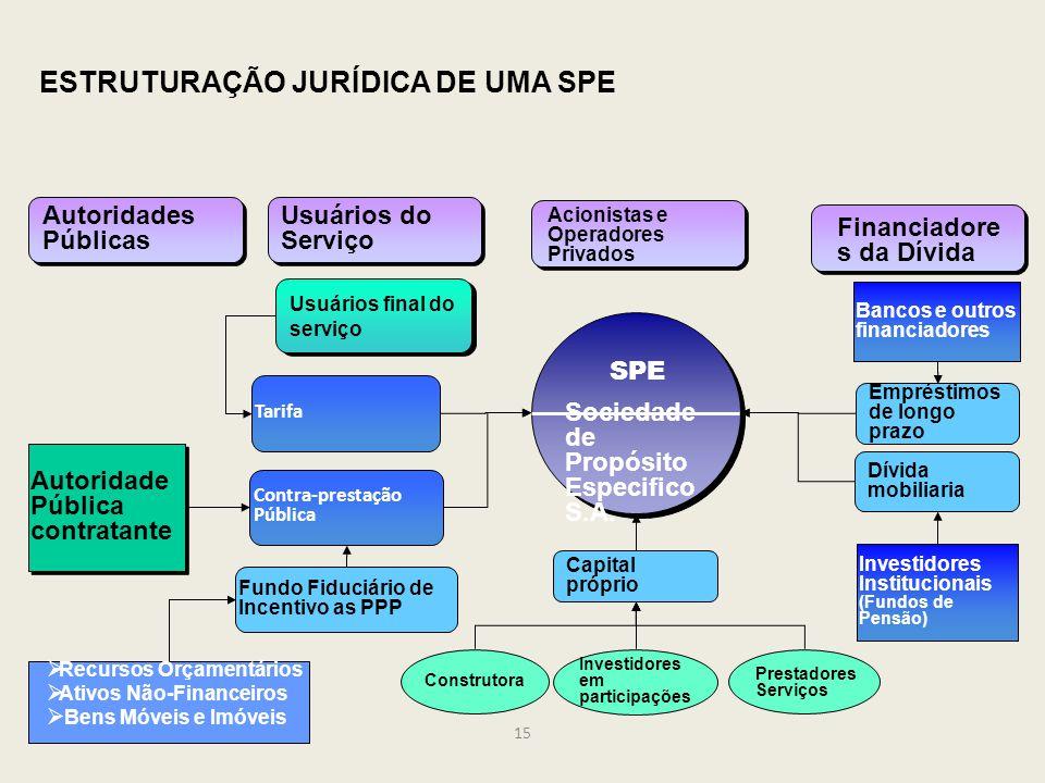 ESTRUTURAÇÃO JURÍDICA DE UMA SPE