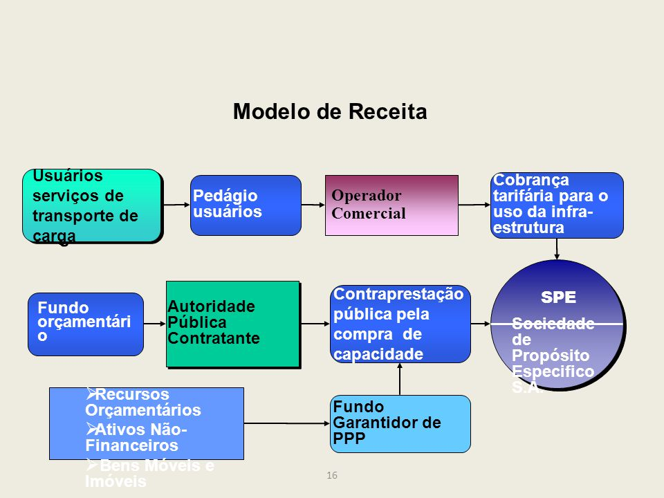 Modelo de Receita Usuários serviços de transporte de carga