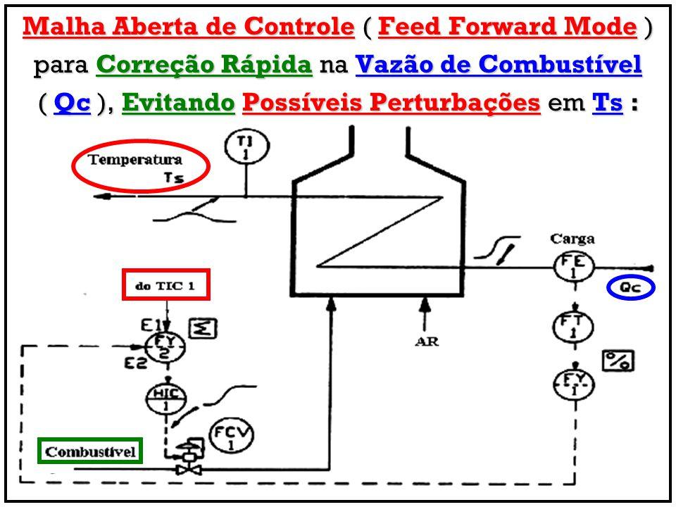 Malha Aberta de Controle ( Feed Forward Mode )