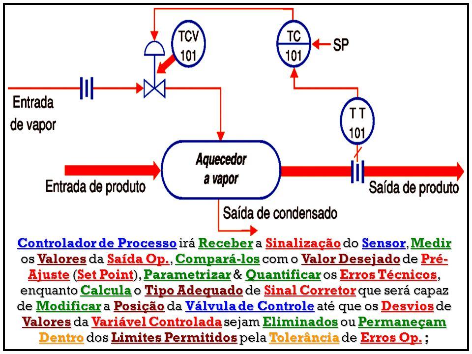 Controlador de Processo irá Receber a Sinalização do Sensor, Medir os Valores da Saída Op., Compará-los com o Valor Desejado de Pré-Ajuste (Set Point), Parametrizar & Quantificar os Erros Técnicos, enquanto Calcula o Tipo Adequado de Sinal Corretor que será capaz de Modificar a Posição da Válvula de Controle até que os Desvios de Valores da Variável Controlada sejam Eliminados ou Permaneçam Dentro dos Limites Permitidos pela Tolerância de Erros Op.