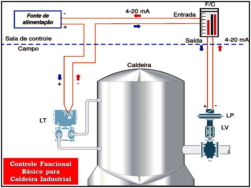 Controle Funcional Básico para Caldeira Industrial