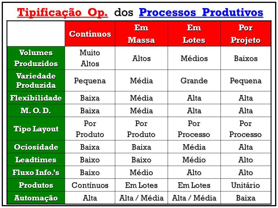 Tipificação Op. dos Processos Produtivos