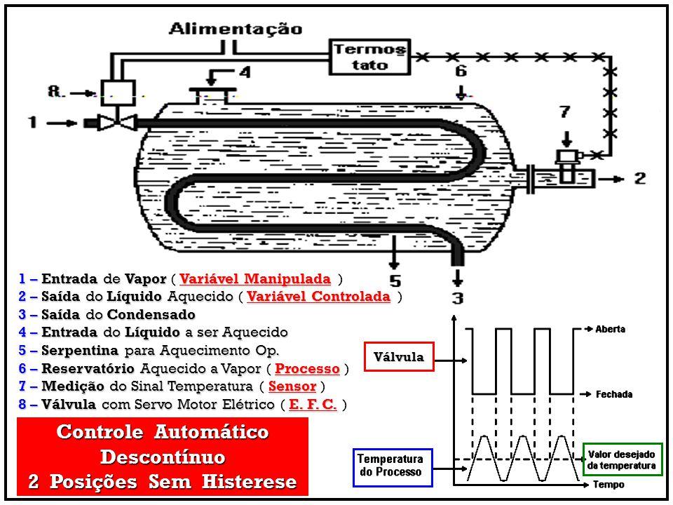 Controle Automático Descontínuo 2 Posições Sem Histerese