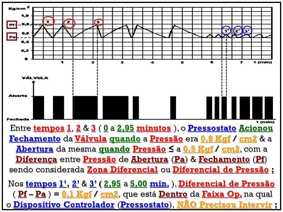 Entre tempos 1, 2 & 3 ( 0 a 2,95 minutos ), o Pressostato Acionou
