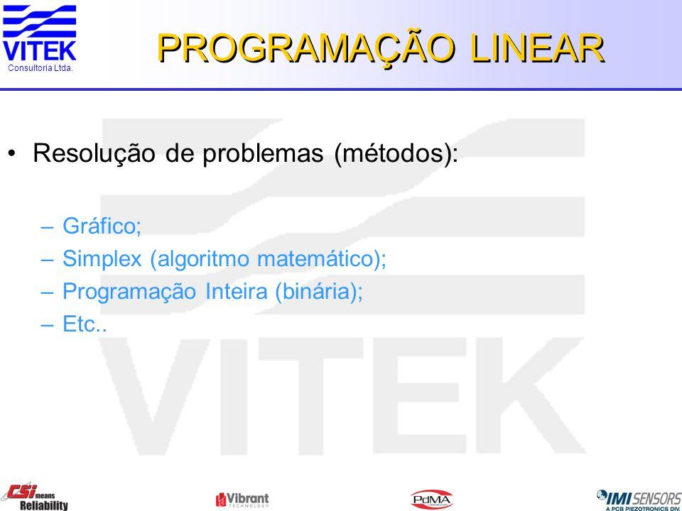 PROGRAMAÇÃO LINEAR Resolução de problemas (métodos): Gráfico;