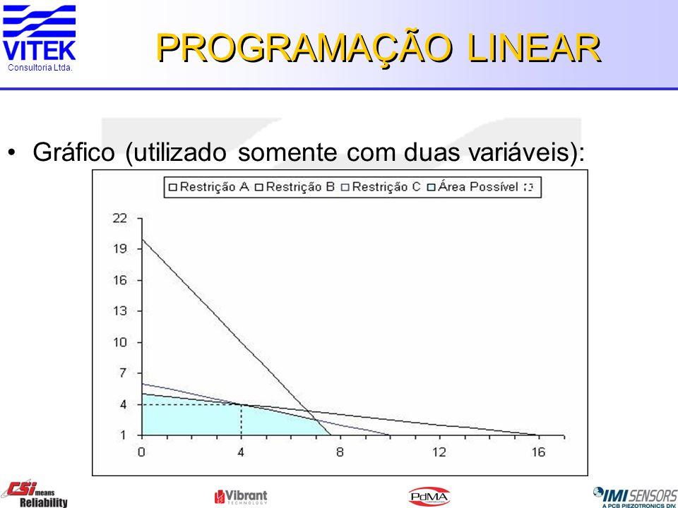 PROGRAMAÇÃO LINEAR Gráfico (utilizado somente com duas variáveis):