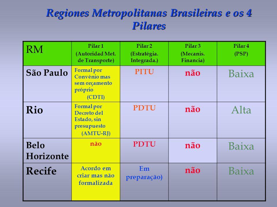 Regiones Metropolitanas Brasileiras e os 4 Pilares