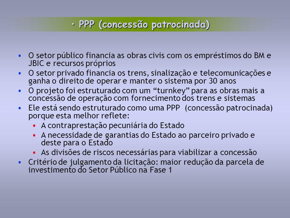 PPP (concessão patrocinada)