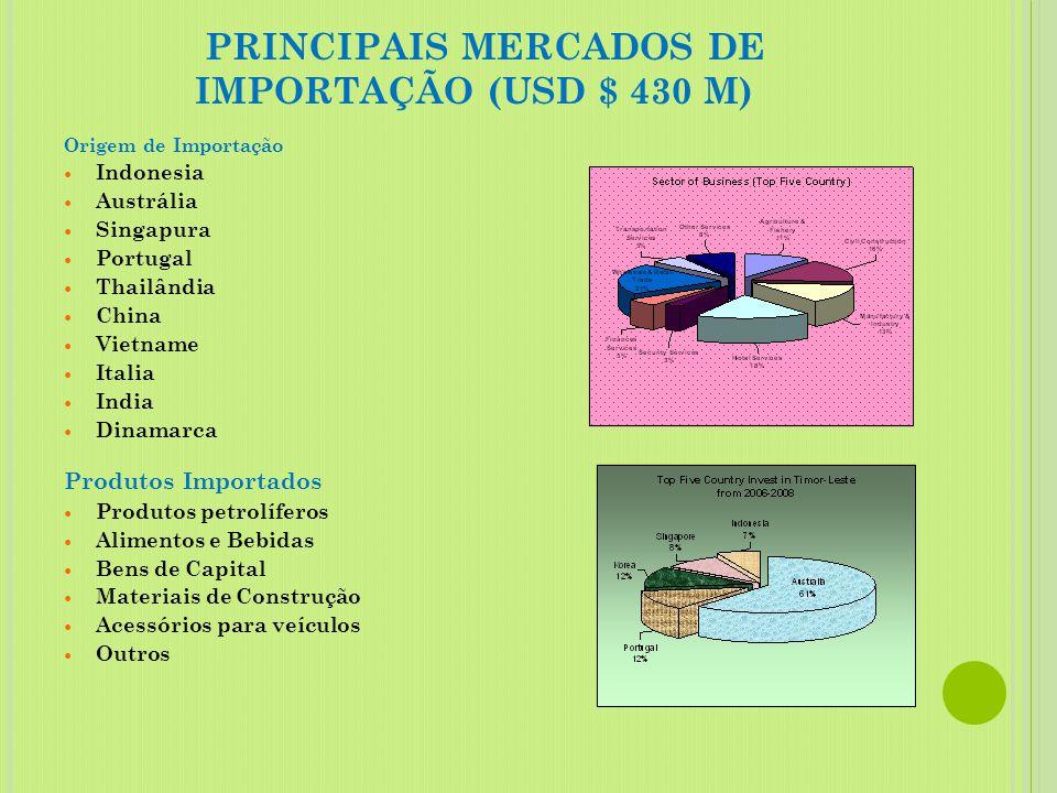 PRINCIPAIS MERCADOS DE IMPORTAÇÃO (USD $ 430 M)