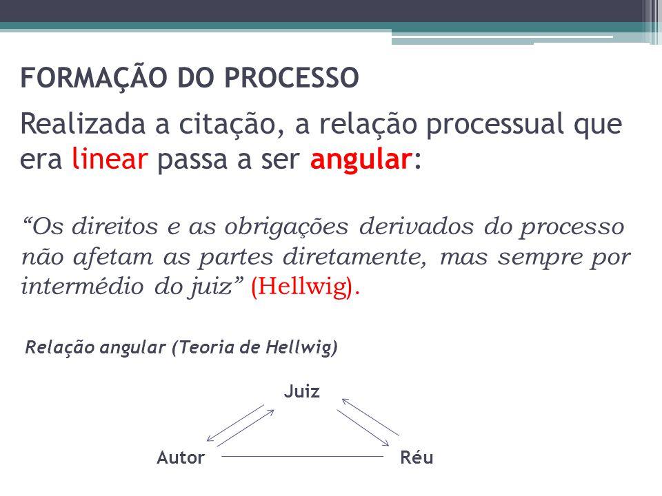 FORMAÇÃO DO PROCESSO Realizada a citação, a relação processual que era linear passa a ser angular: Os direitos e as obrigações derivados do processo não afetam as partes diretamente, mas sempre por intermédio do juiz (Hellwig).