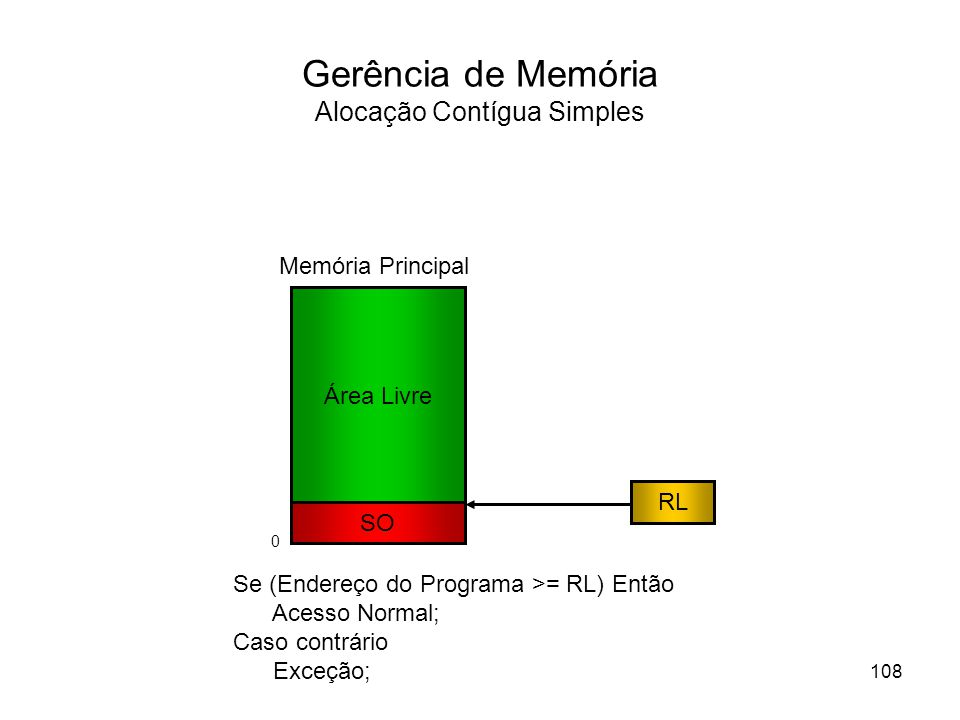 Gerência de Memória Alocação Contígua Simples