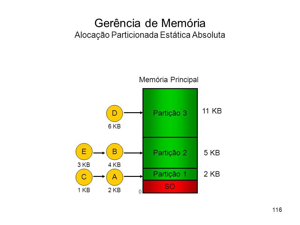 Gerência de Memória Alocação Particionada Estática Absoluta