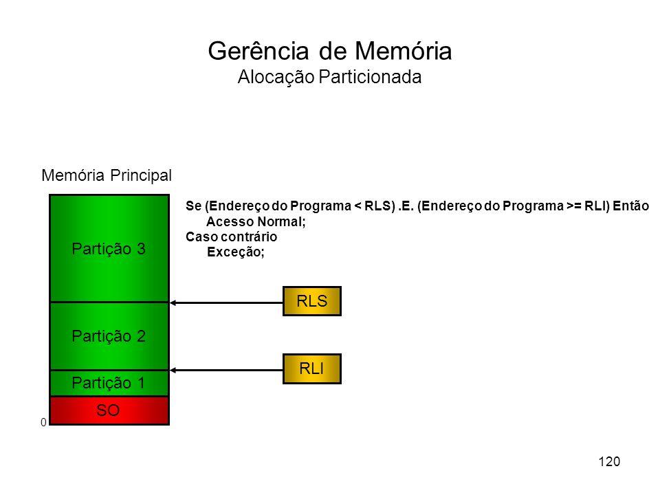 Gerência de Memória Alocação Particionada