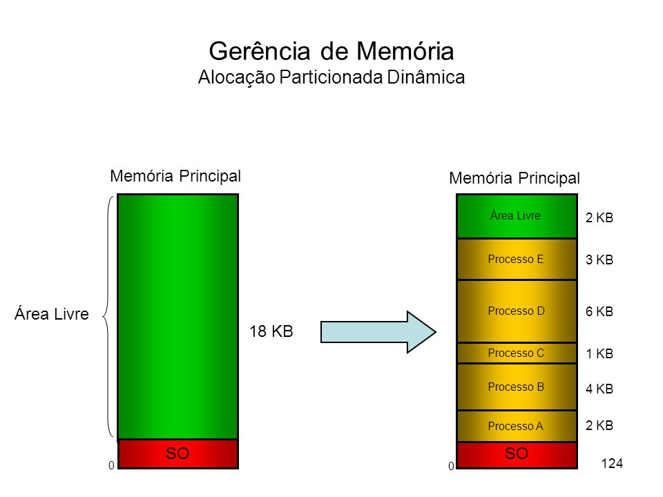 Gerência de Memória Alocação Particionada Dinâmica