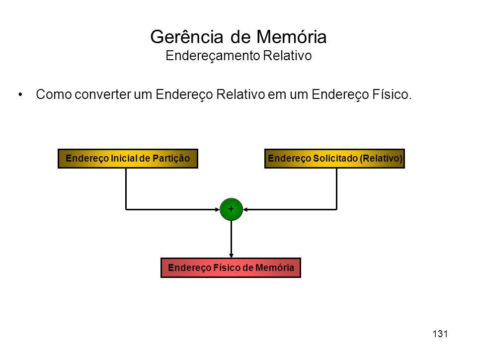 Gerência de Memória Endereçamento Relativo