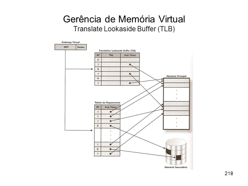 Gerência de Memória Virtual Translate Lookaside Buffer (TLB)