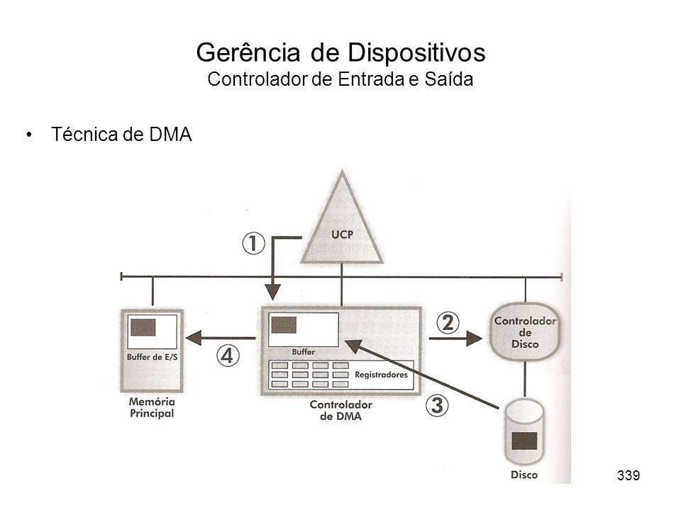 Gerência de Dispositivos Controlador de Entrada e Saída