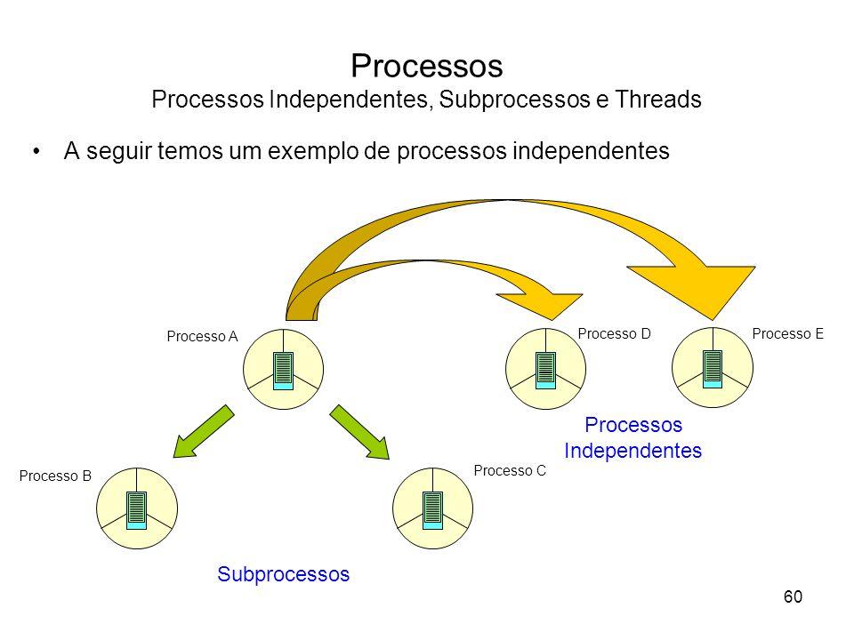 Processos Processos Independentes, Subprocessos e Threads