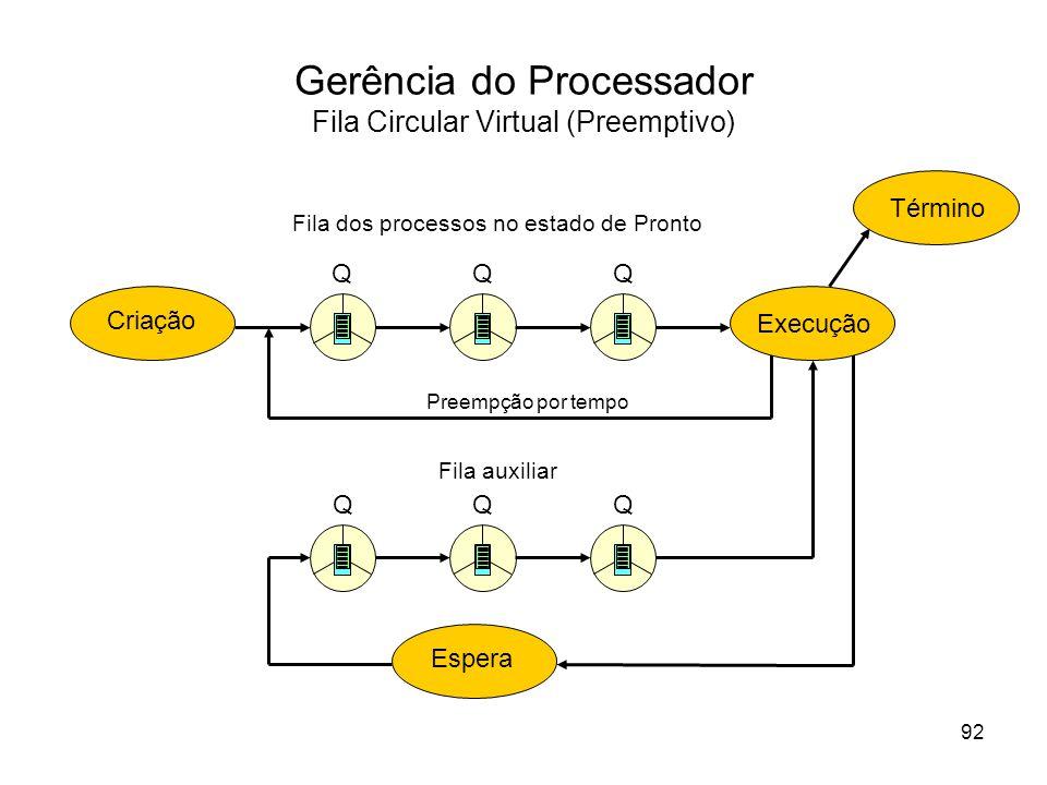 Gerência do Processador Fila Circular Virtual (Preemptivo)