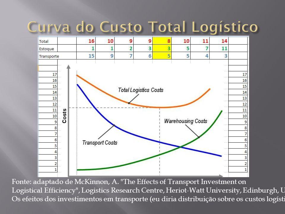 Curva do Custo Total Logístico