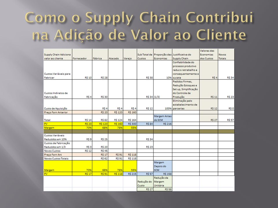 Como o Supply Chain Contribui na Adição de Valor ao Cliente