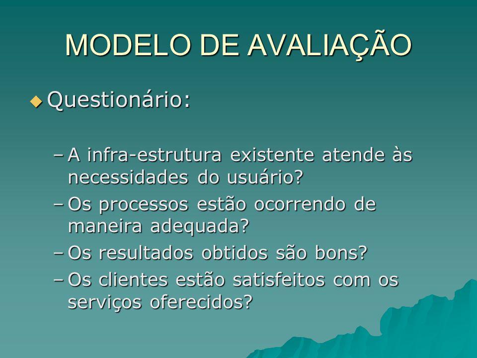 MODELO DE AVALIAÇÃO Questionário: