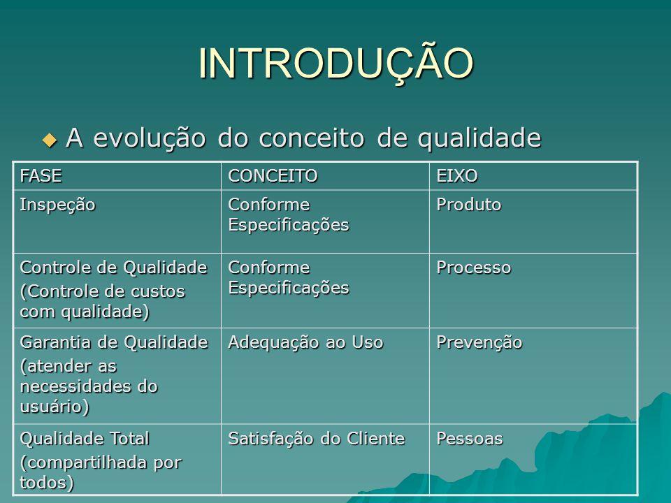 INTRODUÇÃO A evolução do conceito de qualidade FASE CONCEITO EIXO