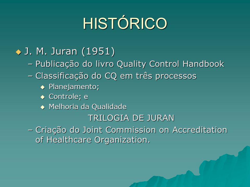 HISTÓRICO J. M. Juran (1951) Publicação do livro Quality Control Handbook. Classificação do CQ em três processos.