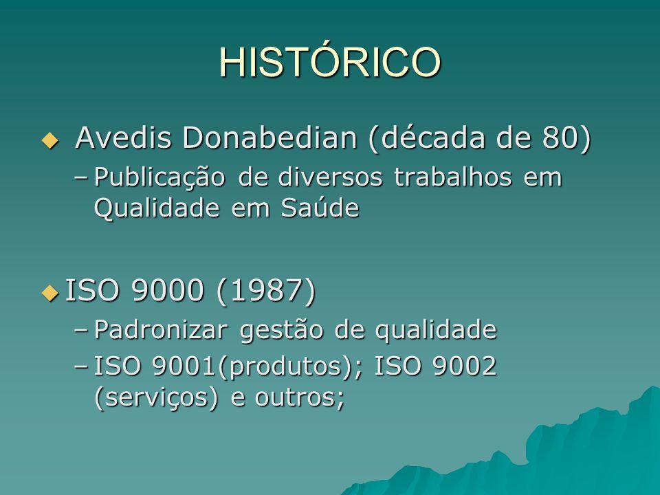 HISTÓRICO Avedis Donabedian (década de 80) ISO 9000 (1987)