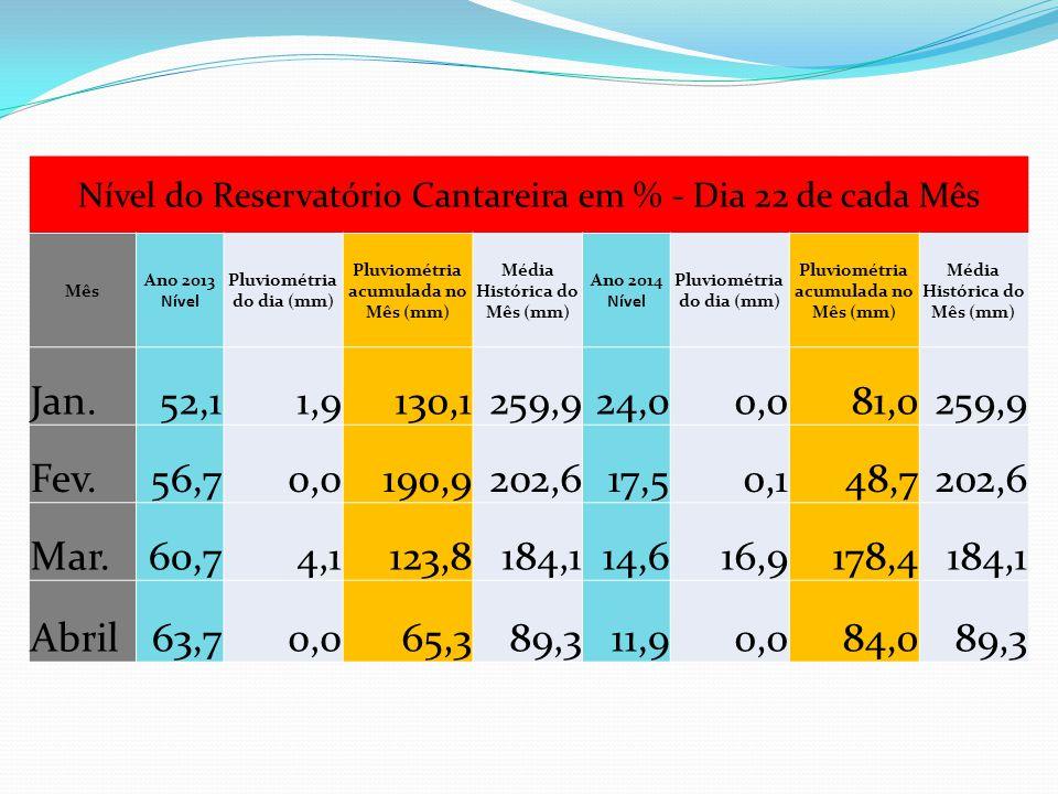 Nível do Reservatório Cantareira em % - Dia 22 de cada Mês